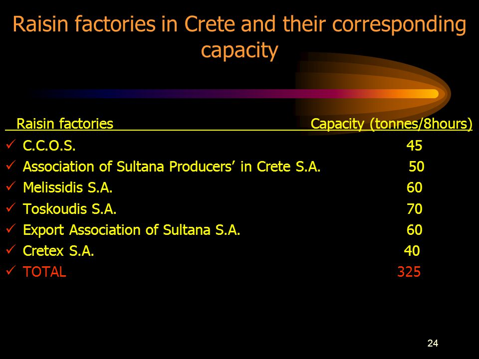 24 Raisin factories in Crete and their corresponding capacity Raisin factories Capacity (tonnes/8hours) C.C.O.S.