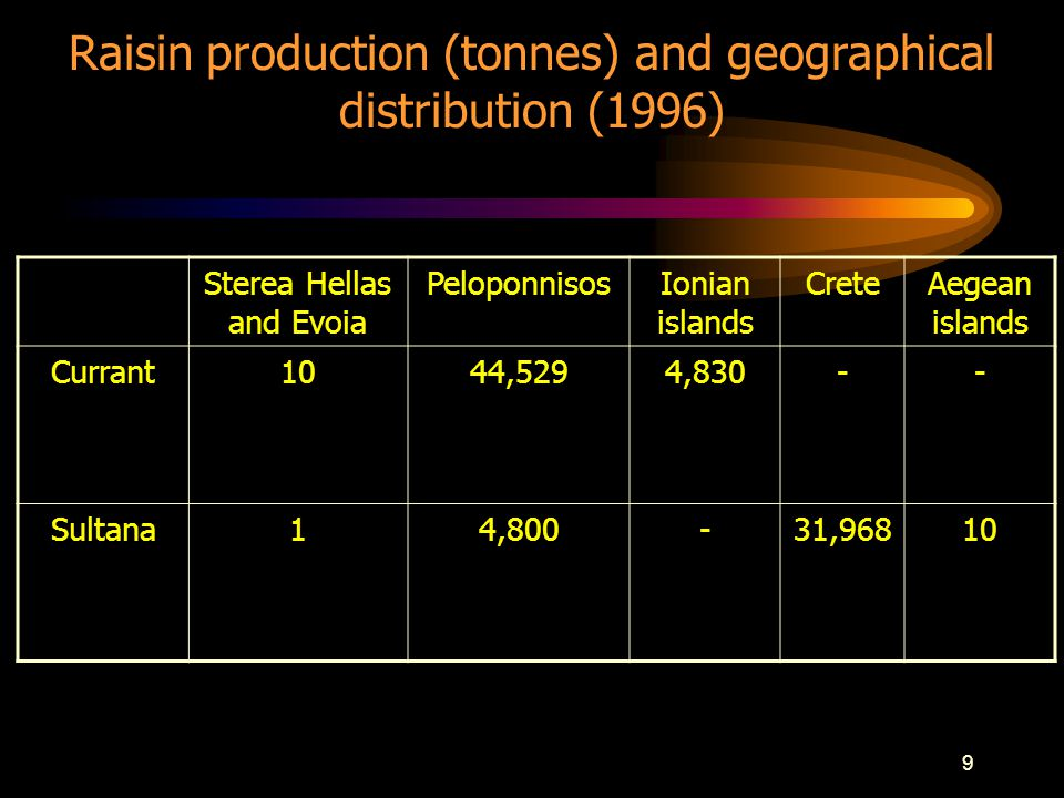 9 Sterea Hellas and Evoia PeloponnisosIonian islands CreteAegean islands Currant1044,5294,830-- Sultana14,800-31,96810 Raisin production (tonnes) and geographical distribution (1996)