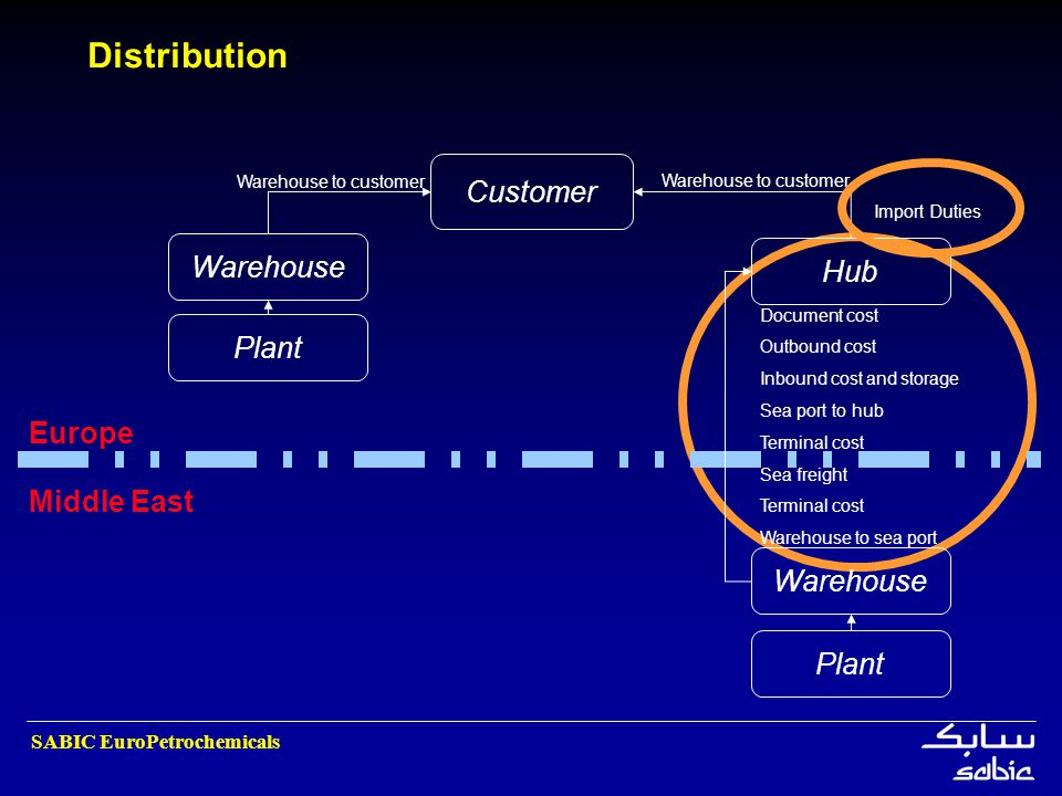 SABIC EuroPetrochemicals Distribution Customer Warehouse Plant Warehouse Hub Middle East Europe Document cost Outbound cost Inbound cost and storage S