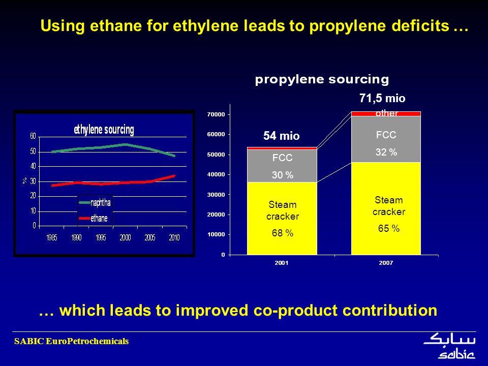 SABIC EuroPetrochemicals Using ethane for ethylene leads to propylene deficits … 54 mio 71,5 mio Steam cracker 68 % Steam cracker 65 % FCC 30 % FCC 32
