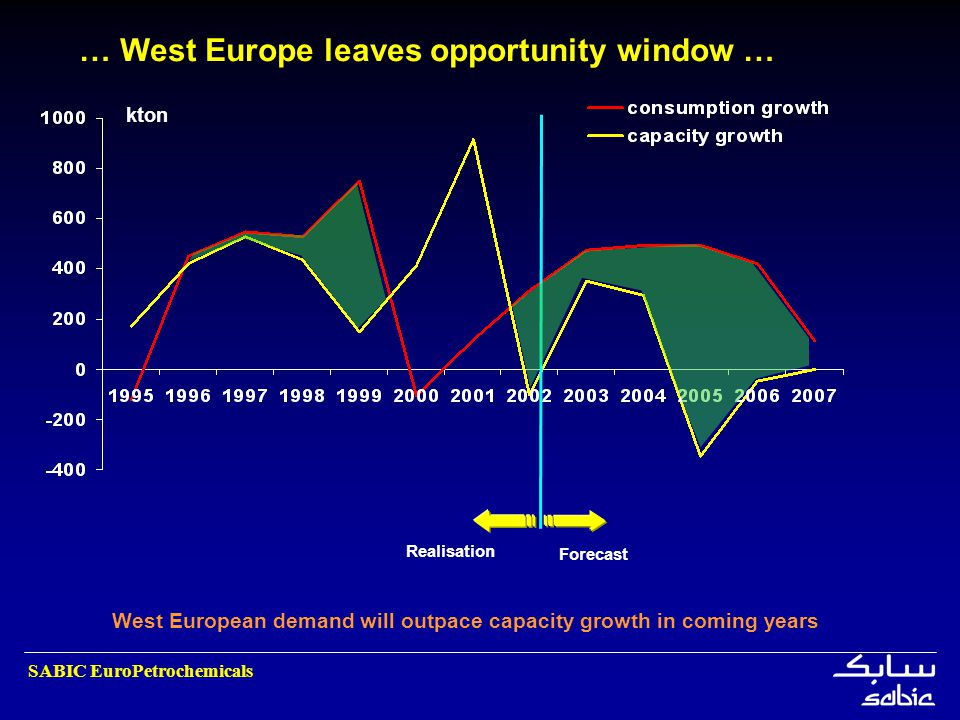 SABIC EuroPetrochemicals West European demand will outpace capacity growth in coming years … West Europe leaves opportunity window … Realisation Forec