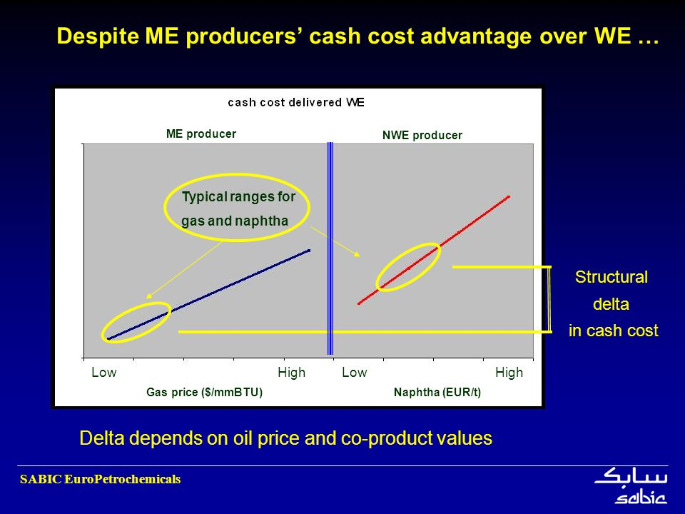 SABIC EuroPetrochemicals Despite ME producers cash cost advantage over WE … Gas price ($/mmBTU) Naphtha (EUR/t) Structural delta in cash cost Typical
