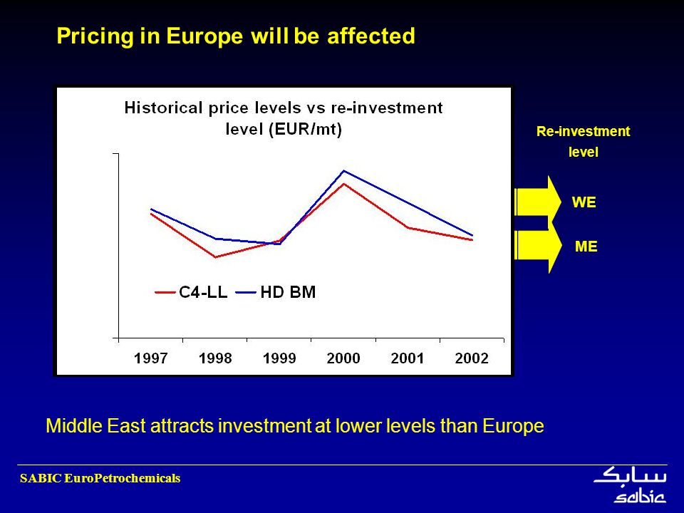 SABIC EuroPetrochemicals Pricing in Europe will be affected WE ME Re-investment level Middle East attracts investment at lower levels than Europe