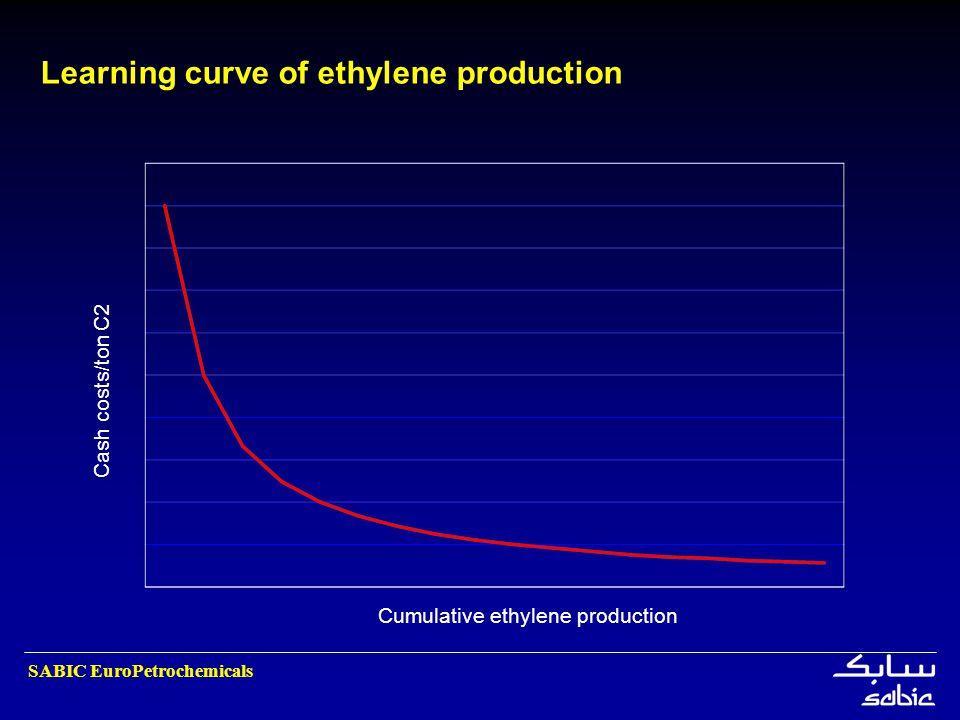 SABIC EuroPetrochemicals Learning curve of ethylene production Cash costs/ton C2 Cumulative ethylene production