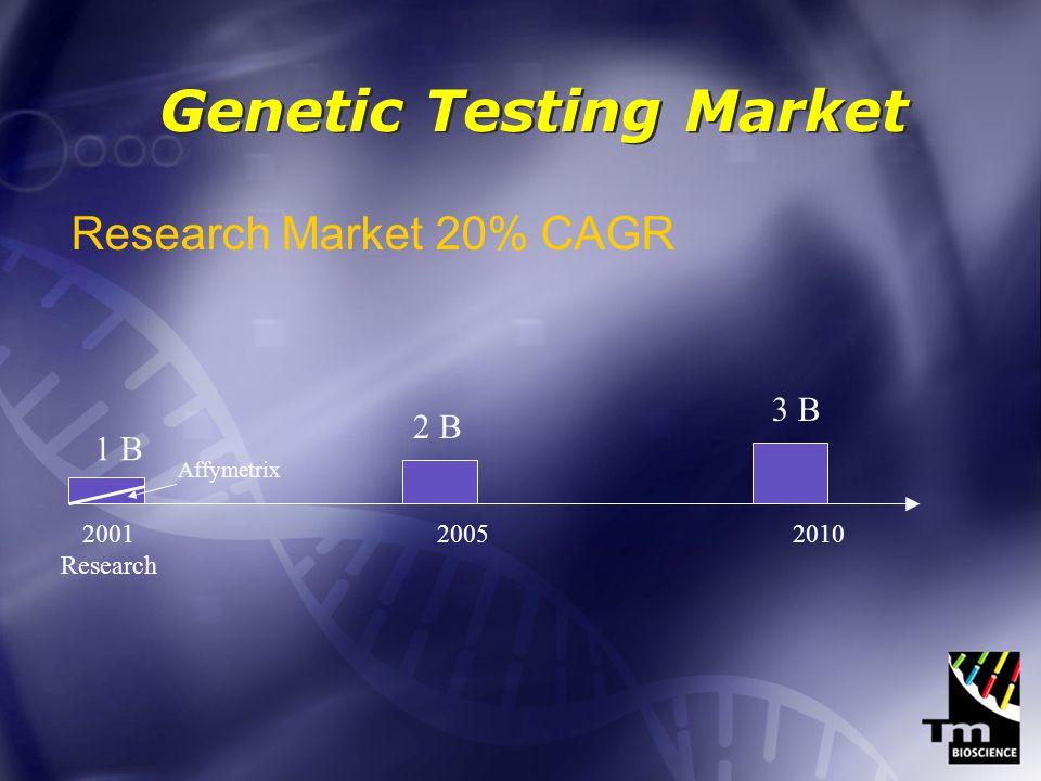 Genetic Testing Market Diagnostic Market 38% CAGR 2001 Research 2005 Diagnostics 2010 Affymetrix Orchid 5 B 8 B
