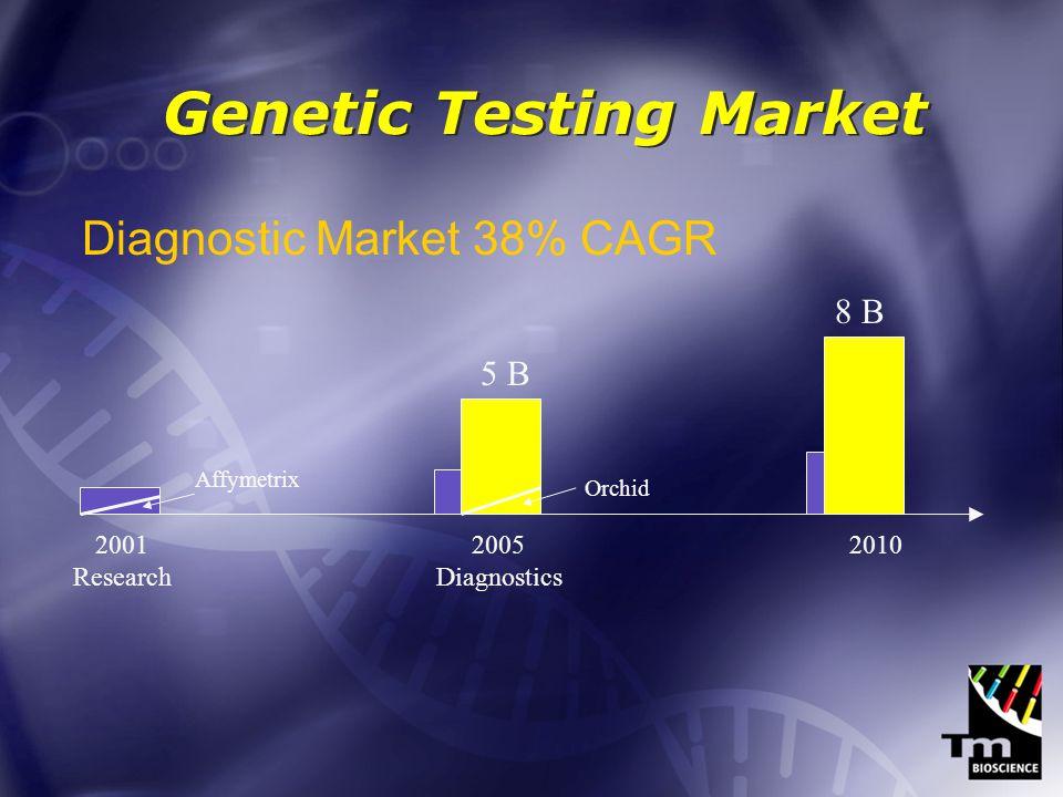 Genetic Testing Market 2001 Research 2005 Diagnostics 2010 Theranostics Affymetrix 16+ B Theranostic Market