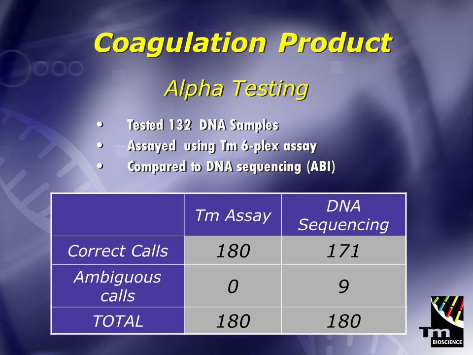 Alpha Testing Tested 132 DNA Samples Assayed using Tm 6-plex assay Compared to DNA sequencing (ABI) Alpha Testing Tested 132 DNA Samples Assayed using Tm 6-plex assay Compared to DNA sequencing (ABI) Tm Assay DNA Sequencing Correct Calls 180171 Ambiguous calls 09 TOTAL 180 Coagulation Product