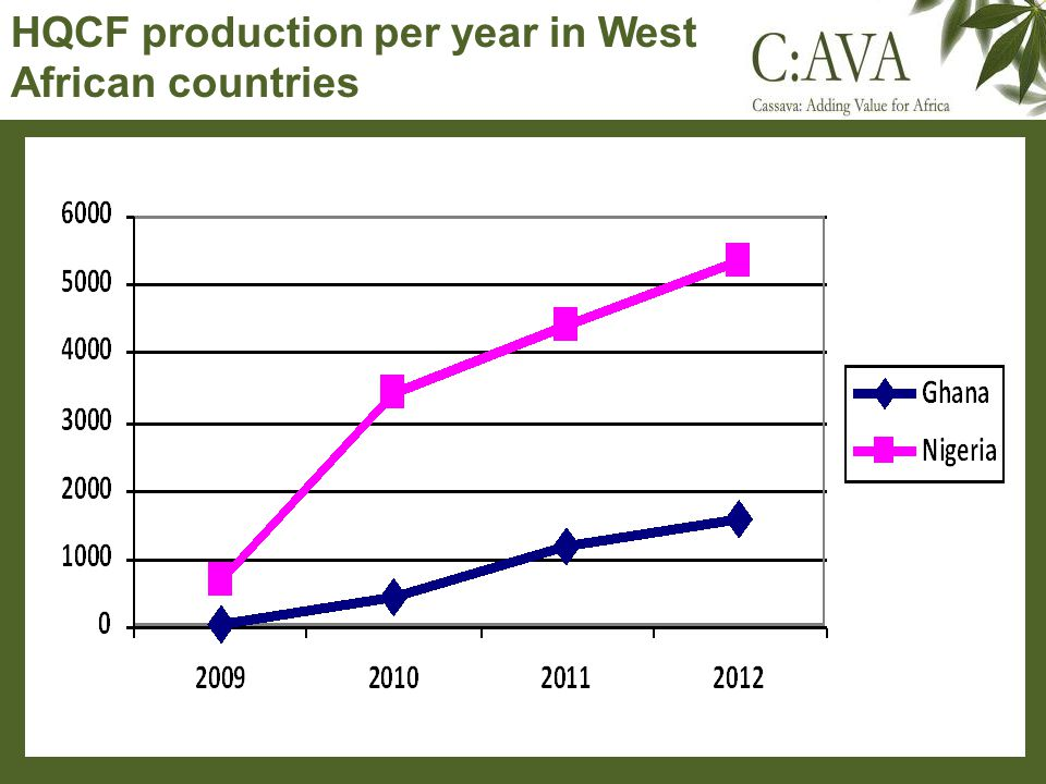 HQCF production per year in West African countries