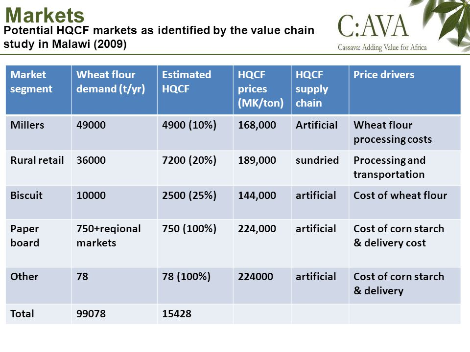 Markets Potential HQCF markets as identified by the value chain study in Malawi (2009) Market segment Wheat flour demand (t/yr) Estimated HQCF HQCF prices (MK/ton) HQCF supply chain Price drivers Millers490004900 (10%)168,000ArtificialWheat flour processing costs Rural retail360007200 (20%)189,000sundriedProcessing and transportation Biscuit100002500 (25%)144,000artificialCost of wheat flour Paper board 750+reqional markets 750 (100%)224,000artificialCost of corn starch & delivery cost Other7878 (100%)224000artificialCost of corn starch & delivery Total9907815428