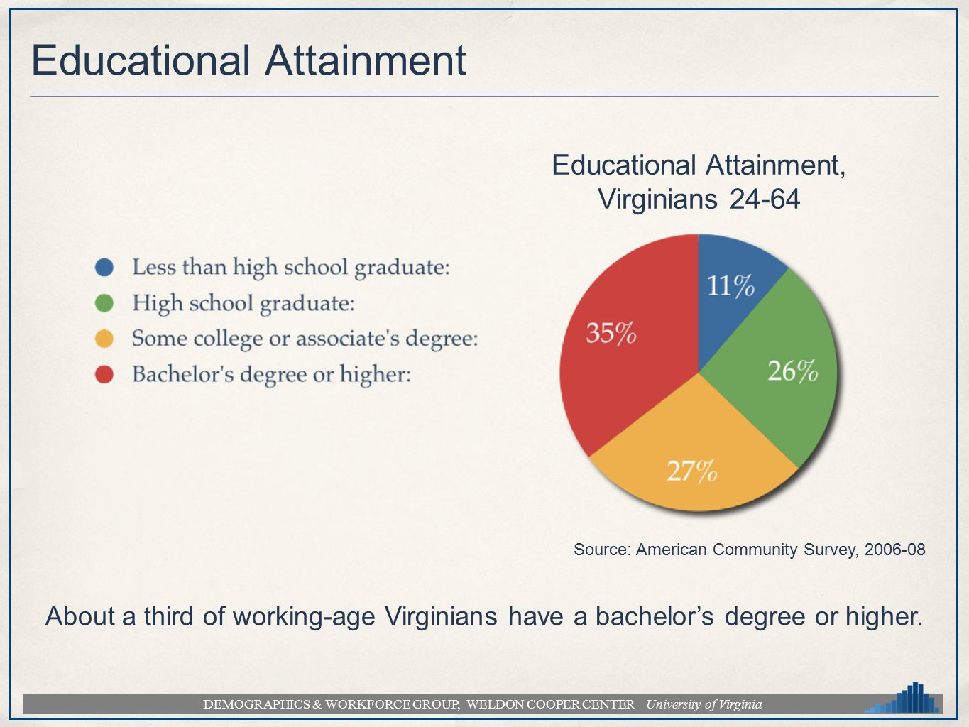 DEMOGRAPHICS & WORKFORCE GROUP, WELDON COOPER CENTER University of Virginia Educational Attainment Source: American Community Survey, 2006-08 Educatio