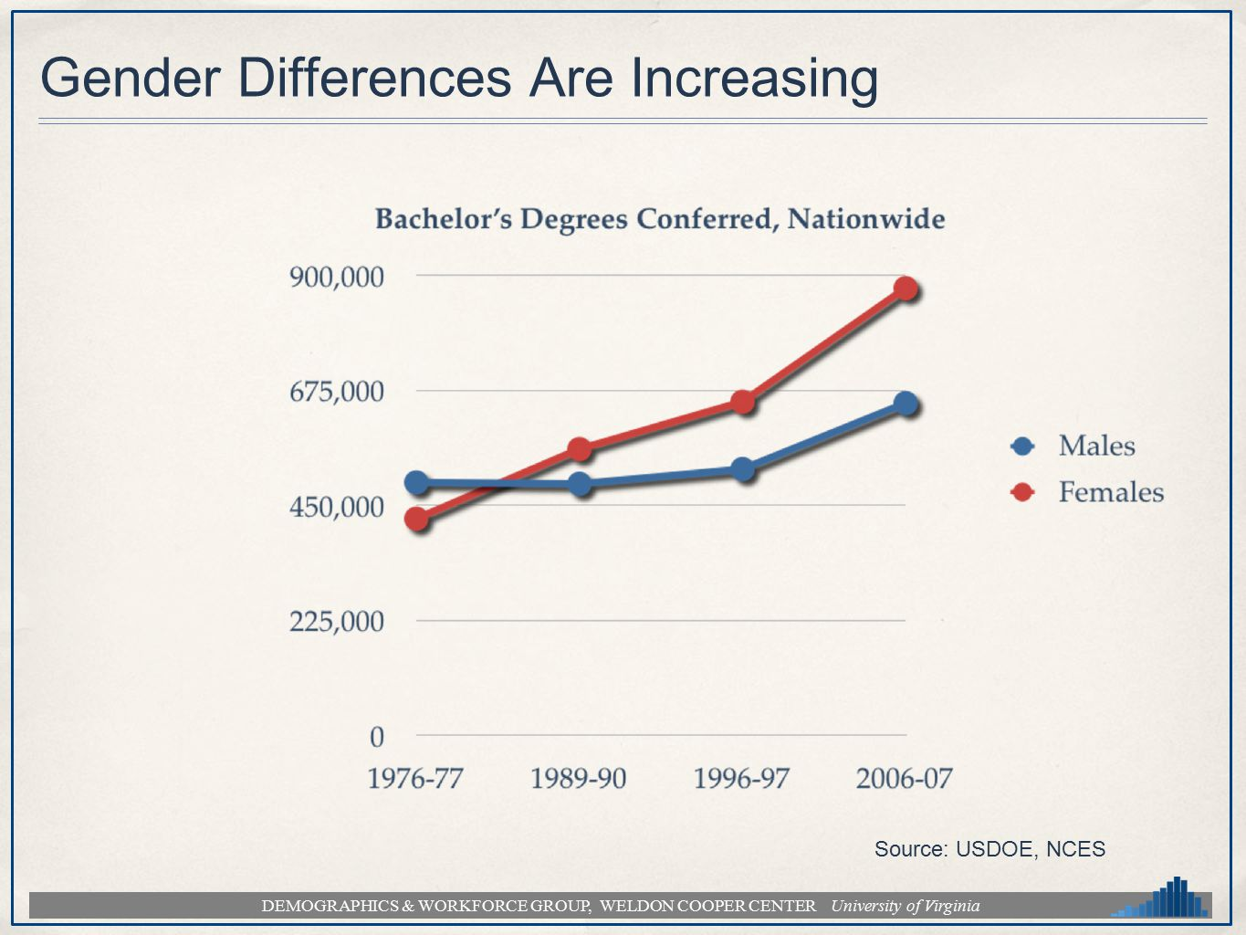 DEMOGRAPHICS & WORKFORCE GROUP, WELDON COOPER CENTER University of Virginia Gender Differences Are Increasing Source: USDOE, NCES