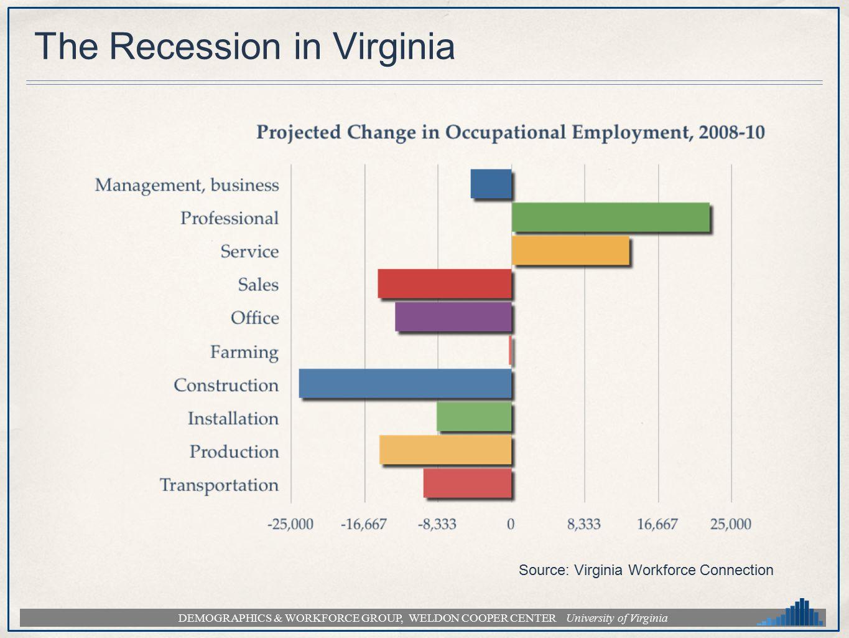DEMOGRAPHICS & WORKFORCE GROUP, WELDON COOPER CENTER University of Virginia The Recession in Virginia Source: Virginia Workforce Connection