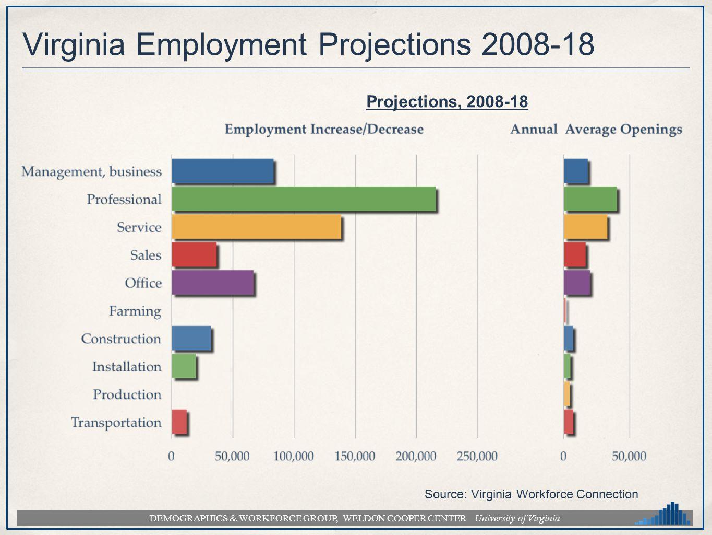 DEMOGRAPHICS & WORKFORCE GROUP, WELDON COOPER CENTER University of Virginia Virginia Employment Projections 2008-18 Source: Virginia Workforce Connection Projections, 2008-18