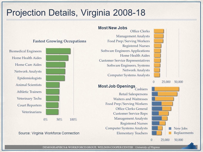 DEMOGRAPHICS & WORKFORCE GROUP, WELDON COOPER CENTER University of Virginia Projection Details, Virginia 2008-18 Source: Virginia Workforce Connection Most New Jobs Most Job Openings