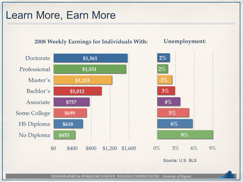 DEMOGRAPHICS & WORKFORCE GROUP, WELDON COOPER CENTER University of Virginia Learn More, Earn More Source: U.S.
