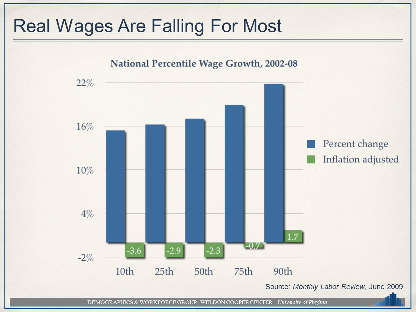 DEMOGRAPHICS & WORKFORCE GROUP, WELDON COOPER CENTER University of Virginia Real Wages Are Falling For Most Source: Monthly Labor Review, June 2009