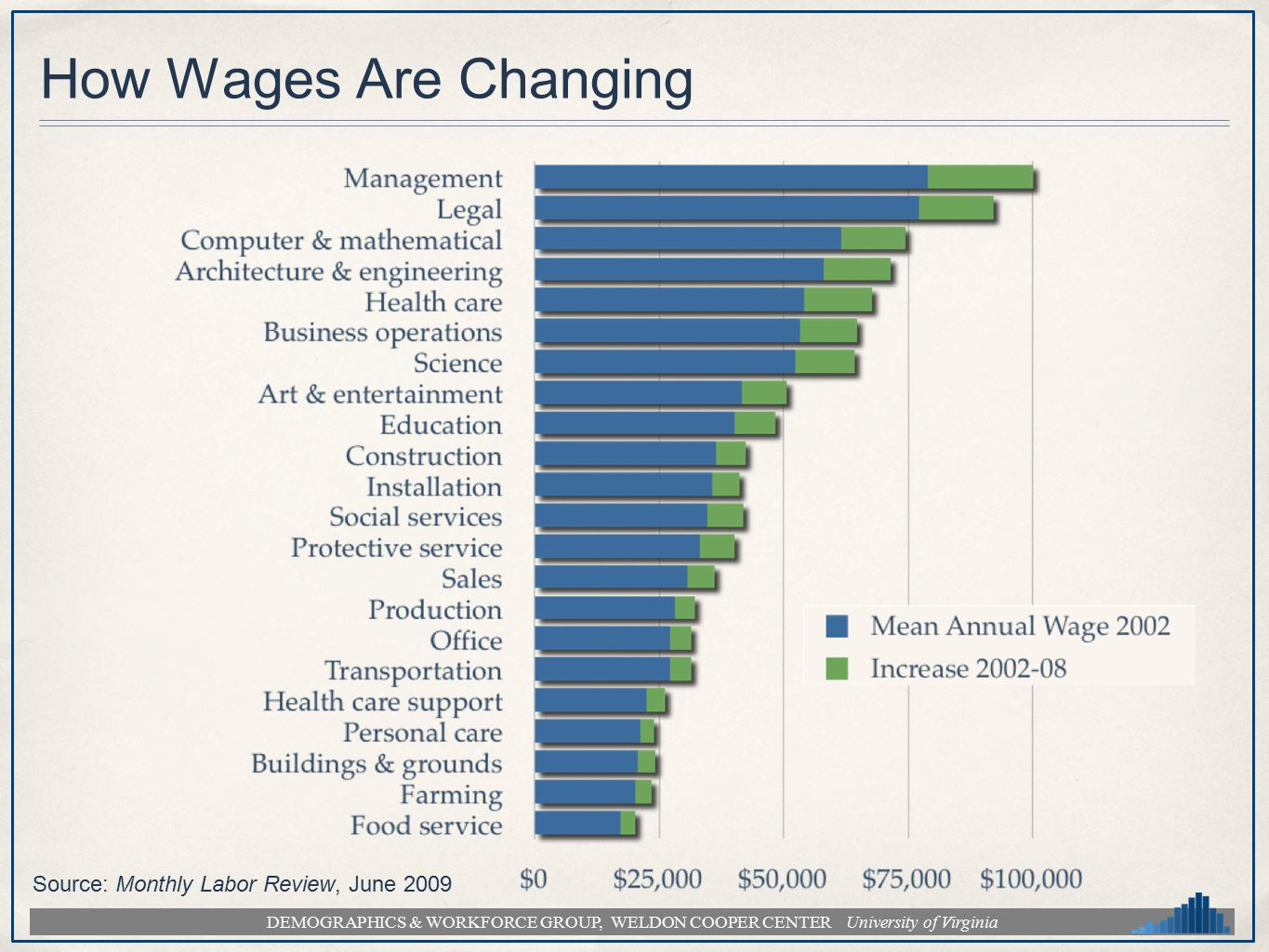 DEMOGRAPHICS & WORKFORCE GROUP, WELDON COOPER CENTER University of Virginia How Wages Are Changing Source: Monthly Labor Review, June 2009