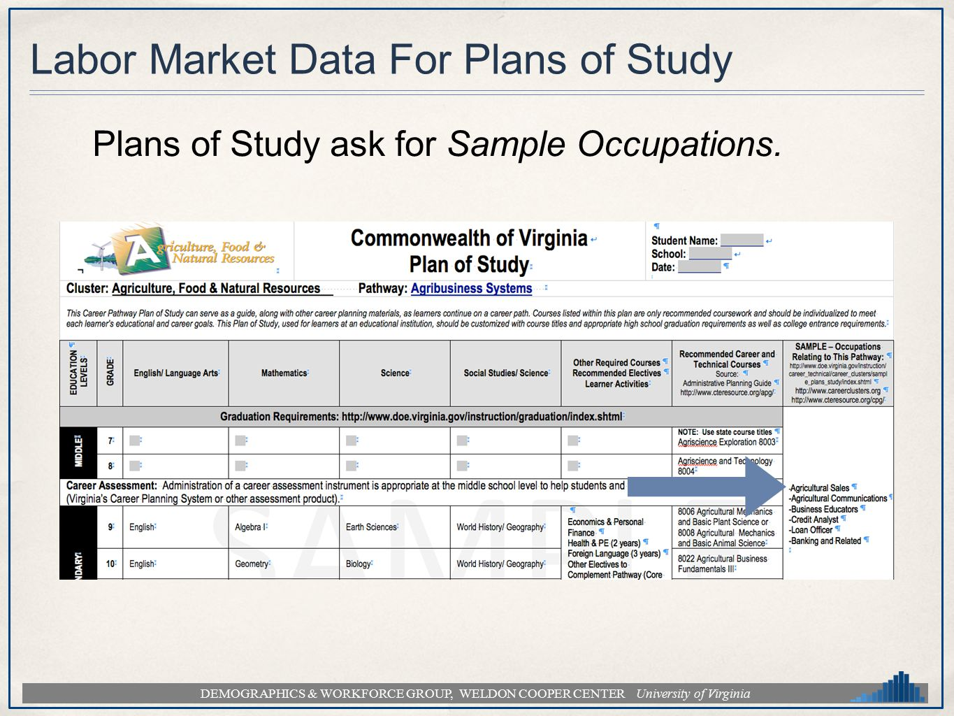DEMOGRAPHICS & WORKFORCE GROUP, WELDON COOPER CENTER University of Virginia Labor Market Data For Plans of Study Plans of Study ask for Sample Occupat