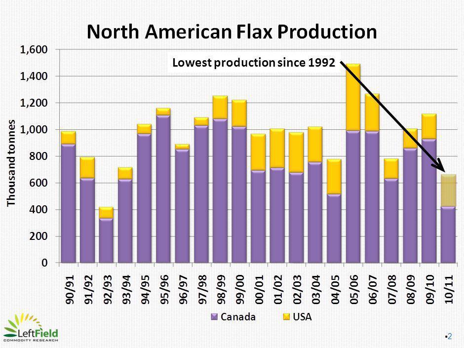 2 Lowest production since 1992