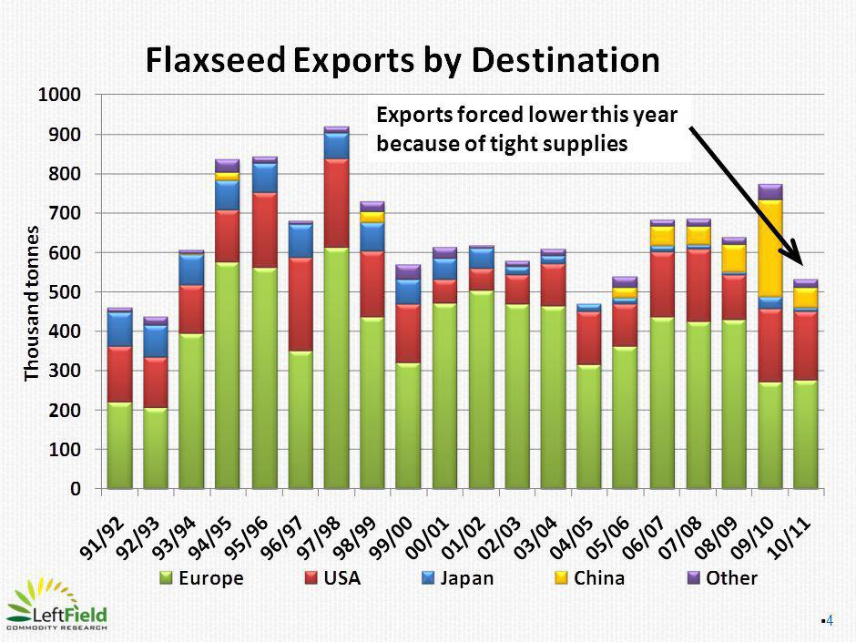 4 Exports forced lower this year because of tight supplies