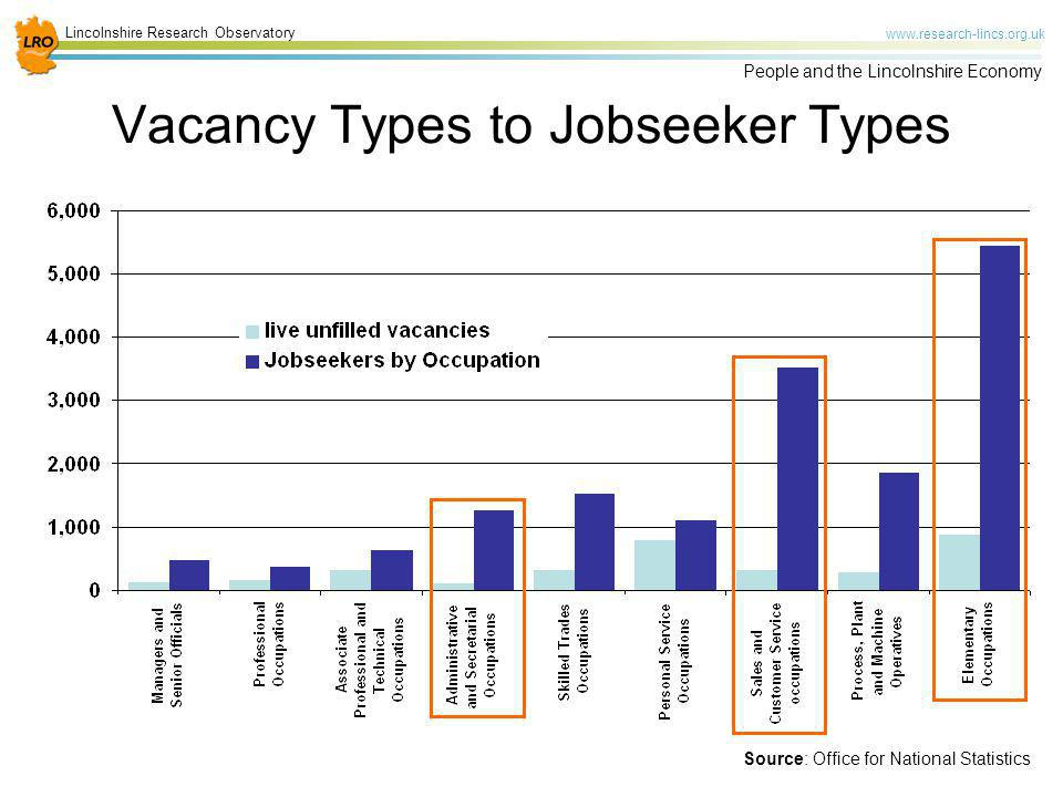 Lincolnshire Research Observatory www.research-lincs.org.uk People and the Lincolnshire Economy Vacancy Types to Jobseeker Types Source: Office for Na