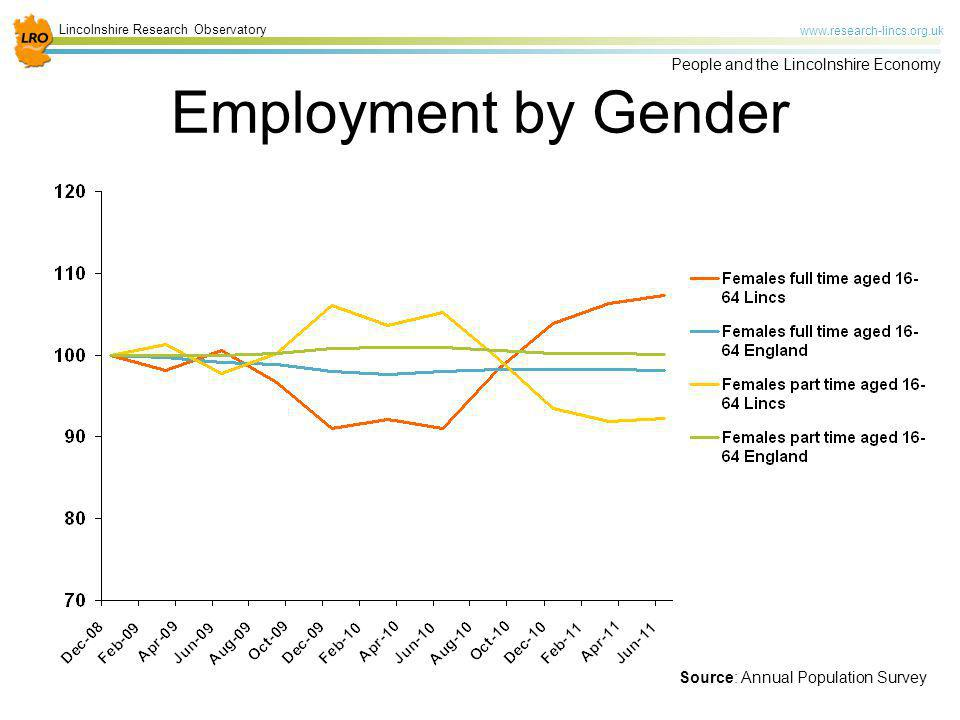 Lincolnshire Research Observatory www.research-lincs.org.uk People and the Lincolnshire Economy Employment by Gender Source: Annual Population Survey