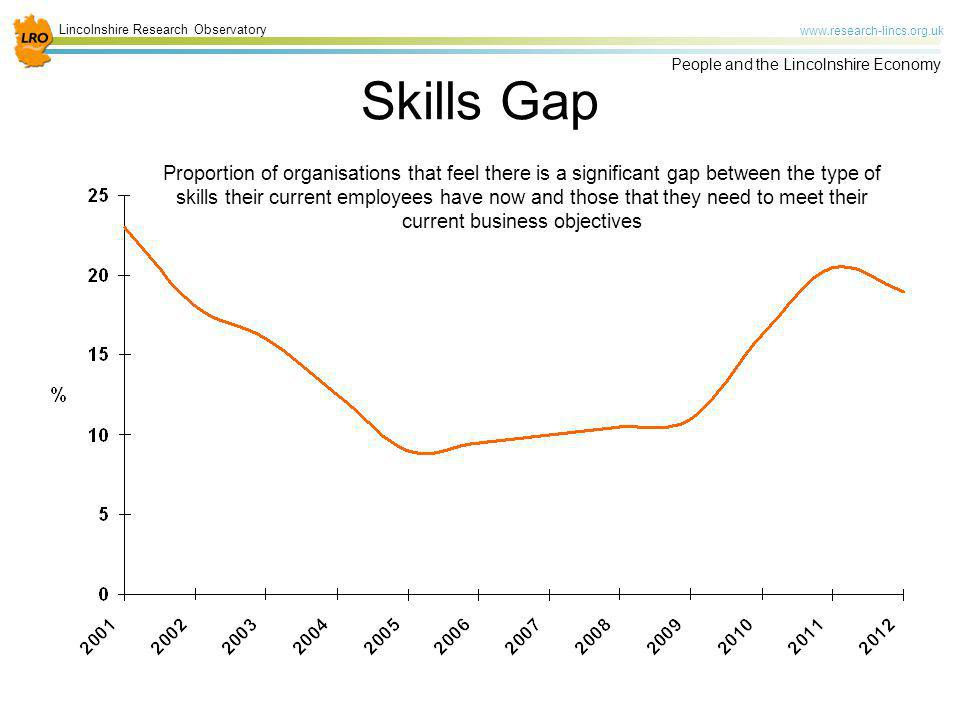 Lincolnshire Research Observatory www.research-lincs.org.uk People and the Lincolnshire Economy Skills Gap Proportion of organisations that feel there