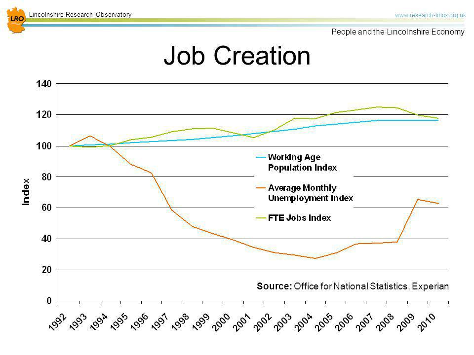Lincolnshire Research Observatory www.research-lincs.org.uk People and the Lincolnshire Economy Job Creation Source: Office for National Statistics, E