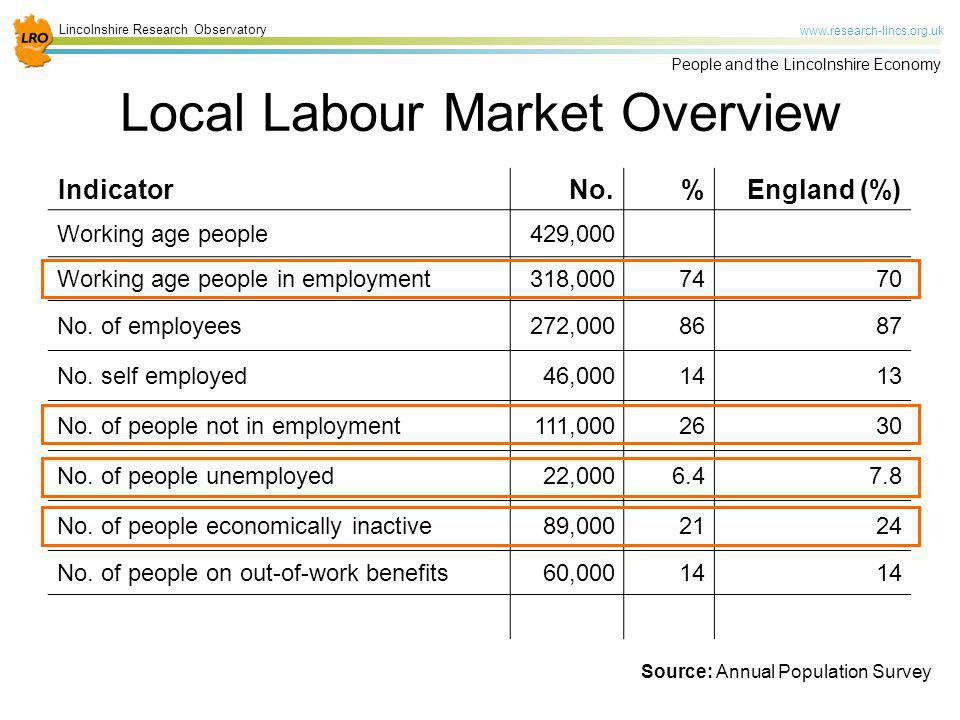 Lincolnshire Research Observatory www.research-lincs.org.uk People and the Lincolnshire Economy Local Labour Market Overview IndicatorNo.%England (%)