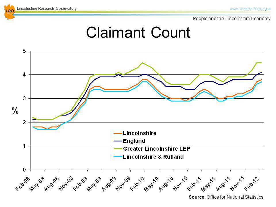 Lincolnshire Research Observatory www.research-lincs.org.uk People and the Lincolnshire Economy Claimant Count Source: Office for National Statistics