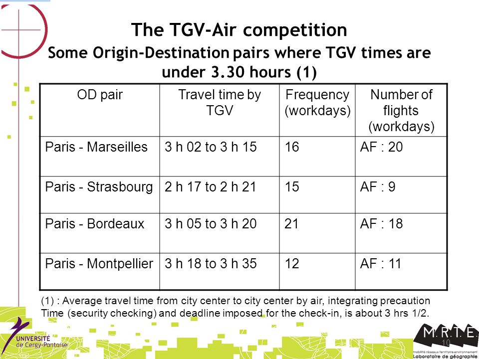 10 The TGV-Air competition Some Origin-Destination pairs where TGV times are under 3.30 hours (1) OD pairTravel time by TGV Frequency (workdays) Number of flights (workdays) Paris - Marseilles3 h 02 to 3 h 1516AF : 20 Paris - Strasbourg2 h 17 to 2 h 2115AF : 9 Paris - Bordeaux3 h 05 to 3 h 2021AF : 18 Paris - Montpellier3 h 18 to 3 h 3512AF : 11 (1) : Average travel time from city center to city center by air, integrating precaution Time (security checking) and deadline imposed for the check-in, is about 3 hrs 1/2.