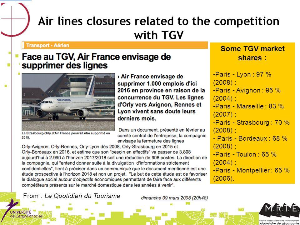 14 Air lines closures related to the competition with TGV From : Le Quotidien du Tourisme Some TGV market shares : -Paris - Lyon : 97 % (2008) ; -Paris - Avignon : 95 % (2004) ; -Paris - Marseille : 83 % (2007) ; -Paris - Strasbourg : 70 % (2008) ; - Paris - Bordeaux : 68 % (2008) ; -Paris - Toulon : 65 % (2004) ; -Paris - Montpellier : 65 % (2006).