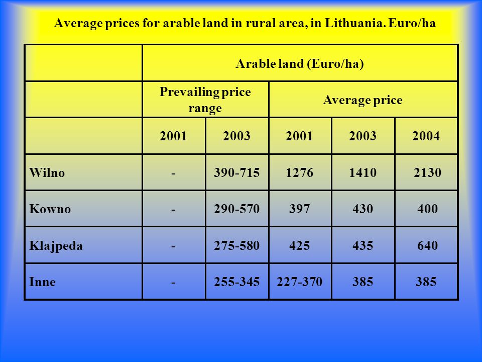 Average prices for arable land in rural area, in Lithuania.