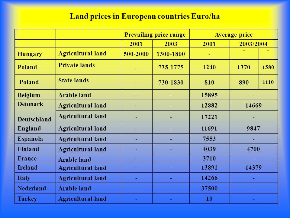 Land prices in European countries Euro/ha Prevailing price rangeAverage price 2001200320012003/2004 Hungary Agricultural land 500-20001300-1800- -- Poland Private lands -735-177512401370 1580 Poland State lands -730-1830810890 1110 Belgium Arable land --15895- Denmark Deutschland Agricultural land --1288214669 Agricultural land --17221- England Agricultural land --116919847 Espanola Agricultural land --7553- Finland Agricultural land --40394700 France Arable land --3710- Ireland Agricultural land --1389114379 Italy Agricultural land --14266- Nederland Arable land --37500- Turkey Agricultural land --10-