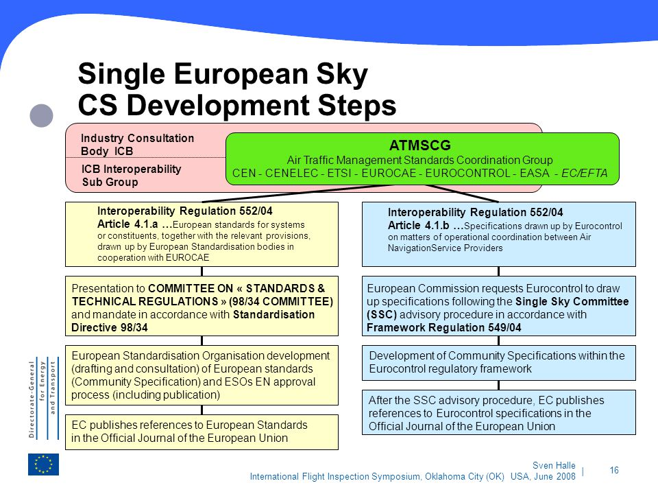 | 16 Sven Halle International Flight Inspection Symposium, Oklahoma City (OK) USA, June 2008 Single European Sky CS Development Steps Industry Consult