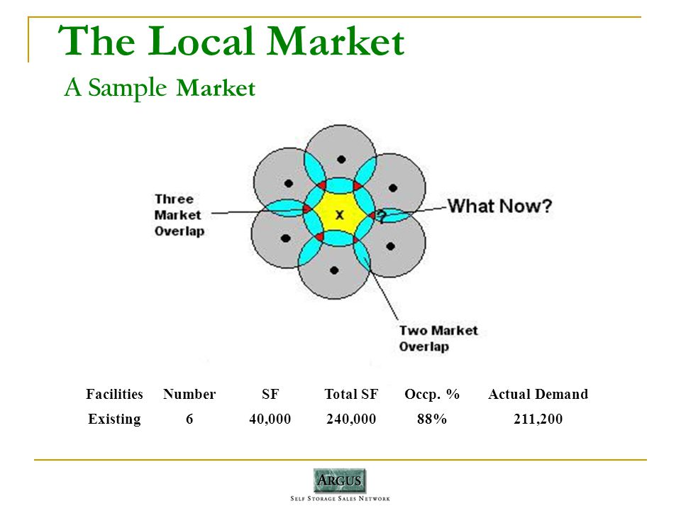 The Local Market A Sample Market FacilitiesNumberSFTotal SFOccp.