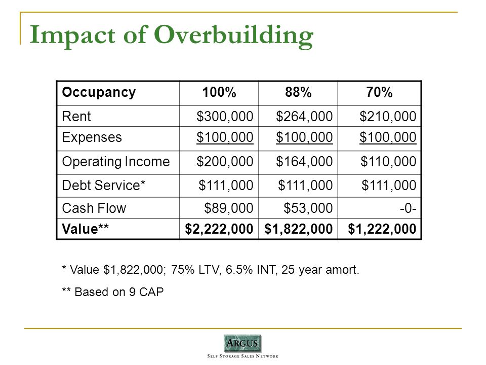 Impact of Overbuilding Occupancy100%88%70% Rent$300,000$264,000$210,000 Expenses$100,000 Operating Income$200,000$164,000$110,000 Debt Service*$111,000 Cash Flow$89,000$53,000-0- Value**$2,222,000$1,822,000$1,222,000 * Value $1,822,000; 75% LTV, 6.5% INT, 25 year amort.