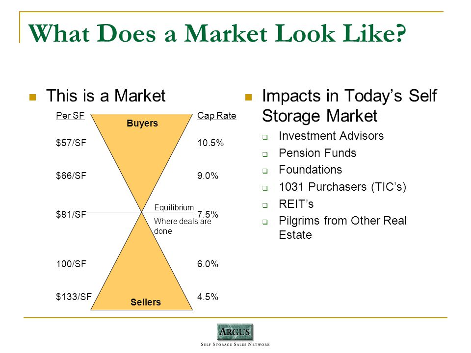 What Does a Market Look Like.
