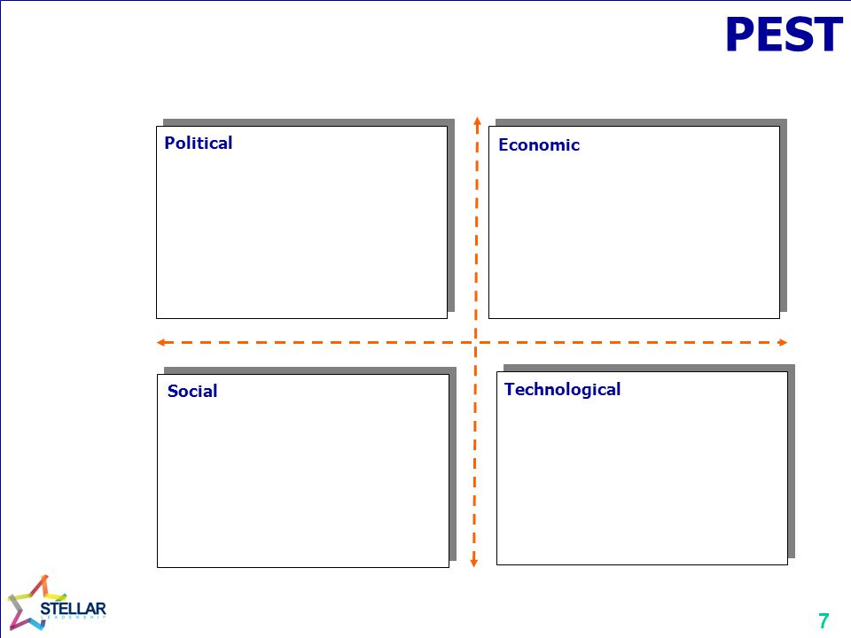 7 PEST Political Economic Technological Social