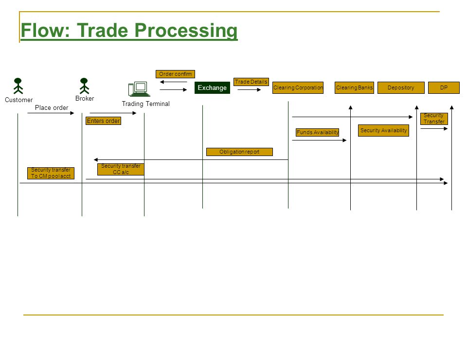 Process (1) Trade details from Exchange to NSCCL (real-time and end of day trade file).