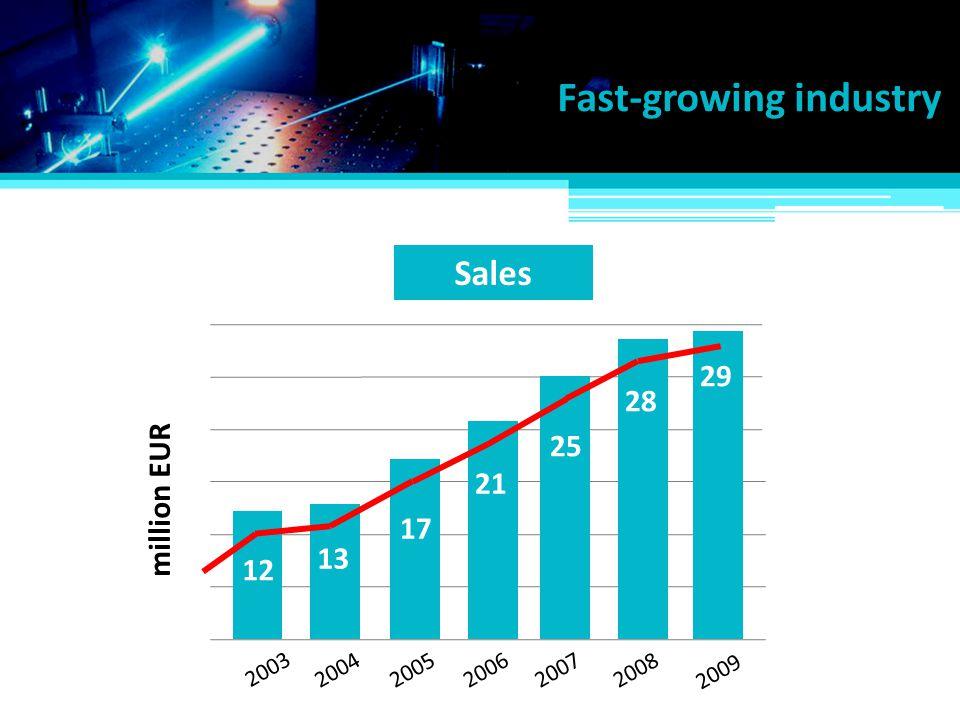 million EUR 2003 20042005200620072008 2009 12 13 25 28 21 29 17 Sales