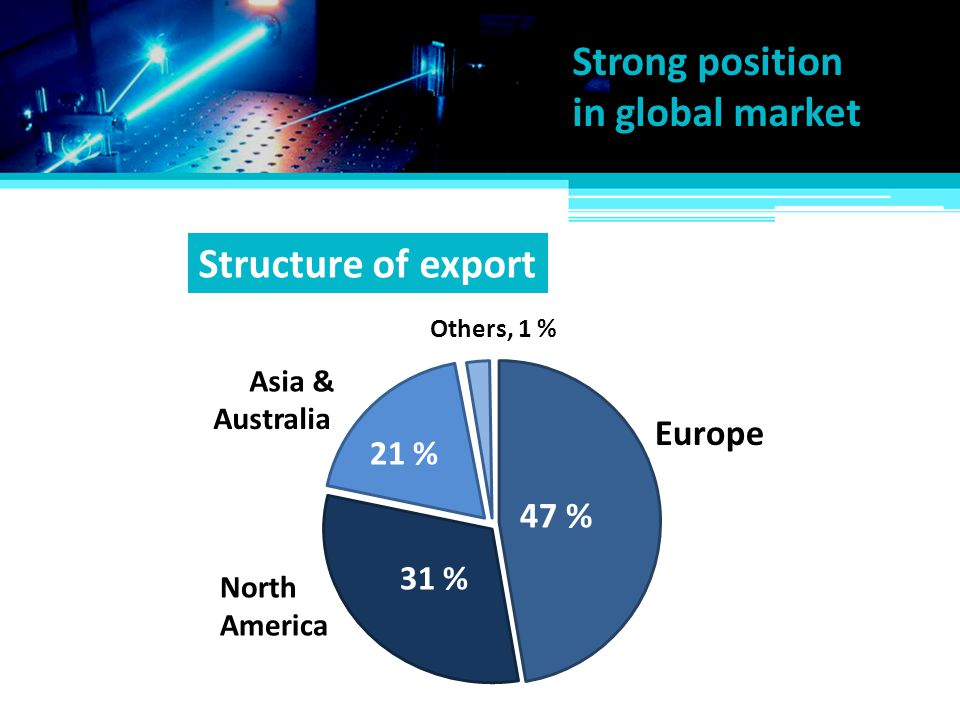 Export to over 100 countr ies around the world.Rapidly growing Asian market is another target.