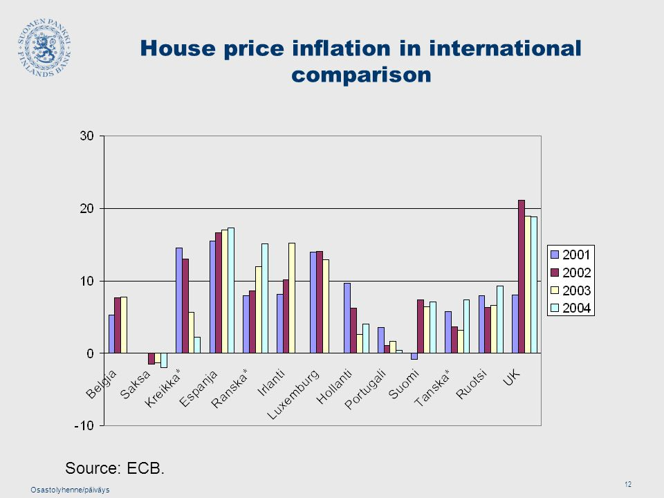 Osastolyhenne/päiväys 12 House price inflation in international comparison Source: ECB.