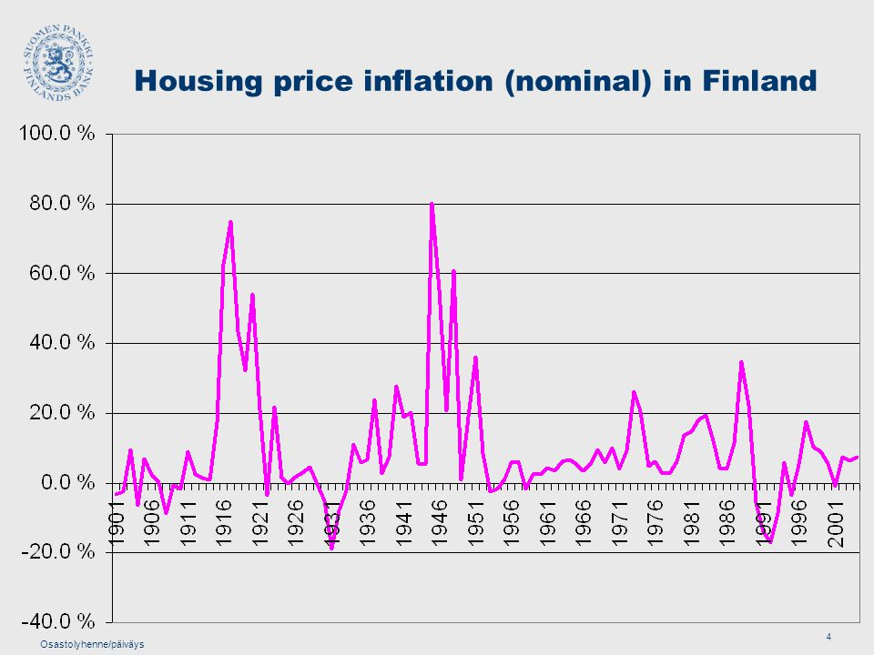 Osastolyhenne/päiväys 4 Housing price inflation (nominal) in Finland