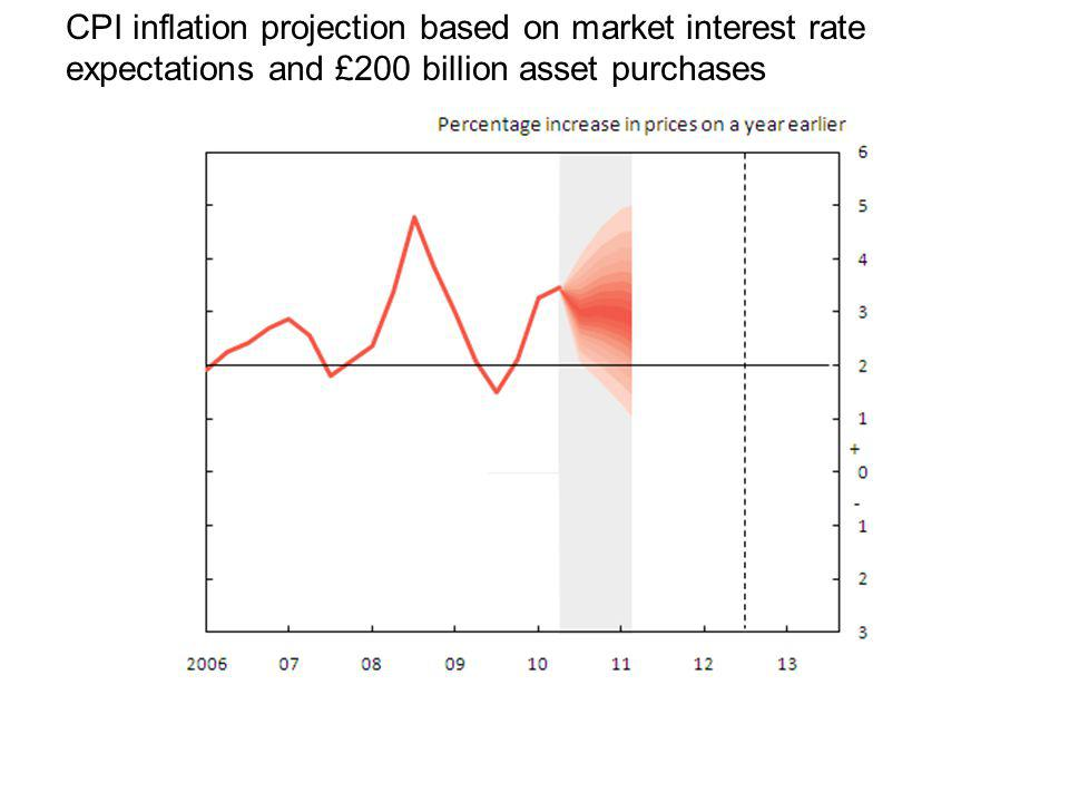 CPI inflation projection based on market interest rate expectations and £200 billion asset purchases