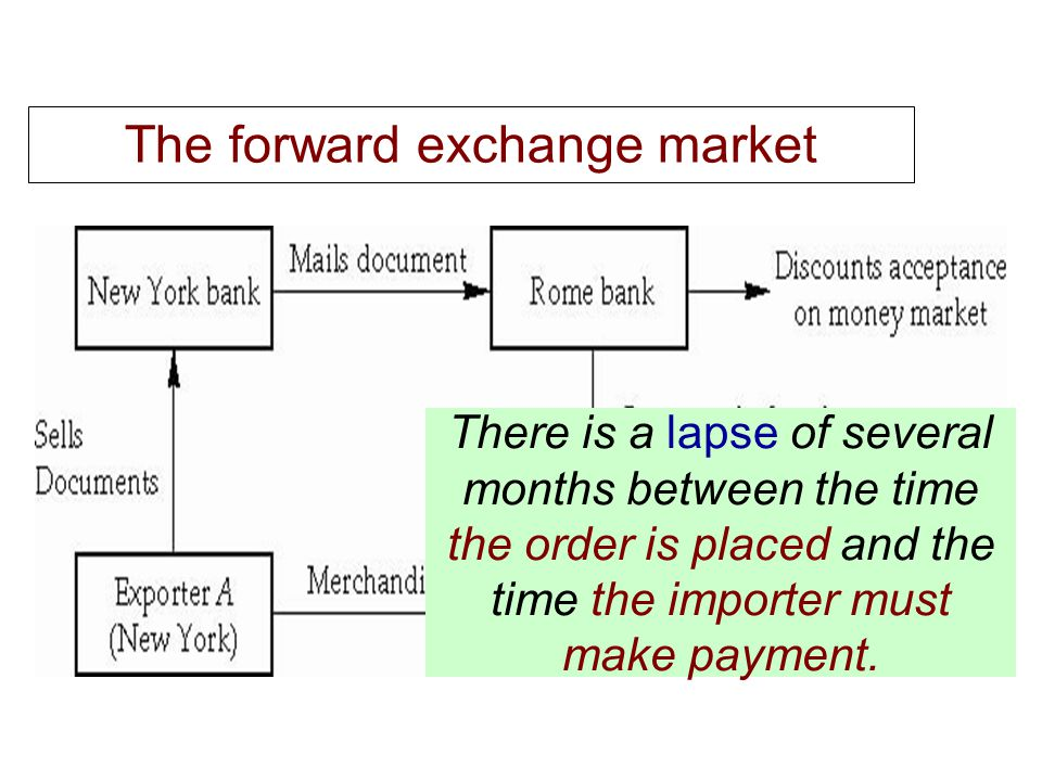 The forward exchange market There is a lapse of several months between the time the order is placed and the time the importer must make payment.