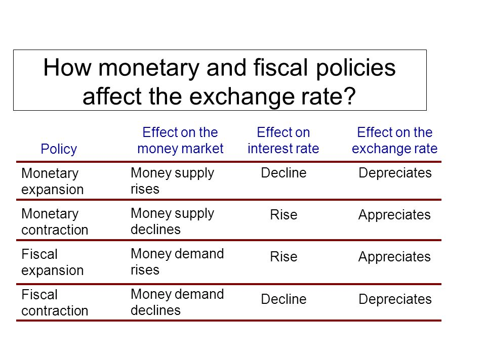 How monetary and fiscal policies affect the exchange rate.