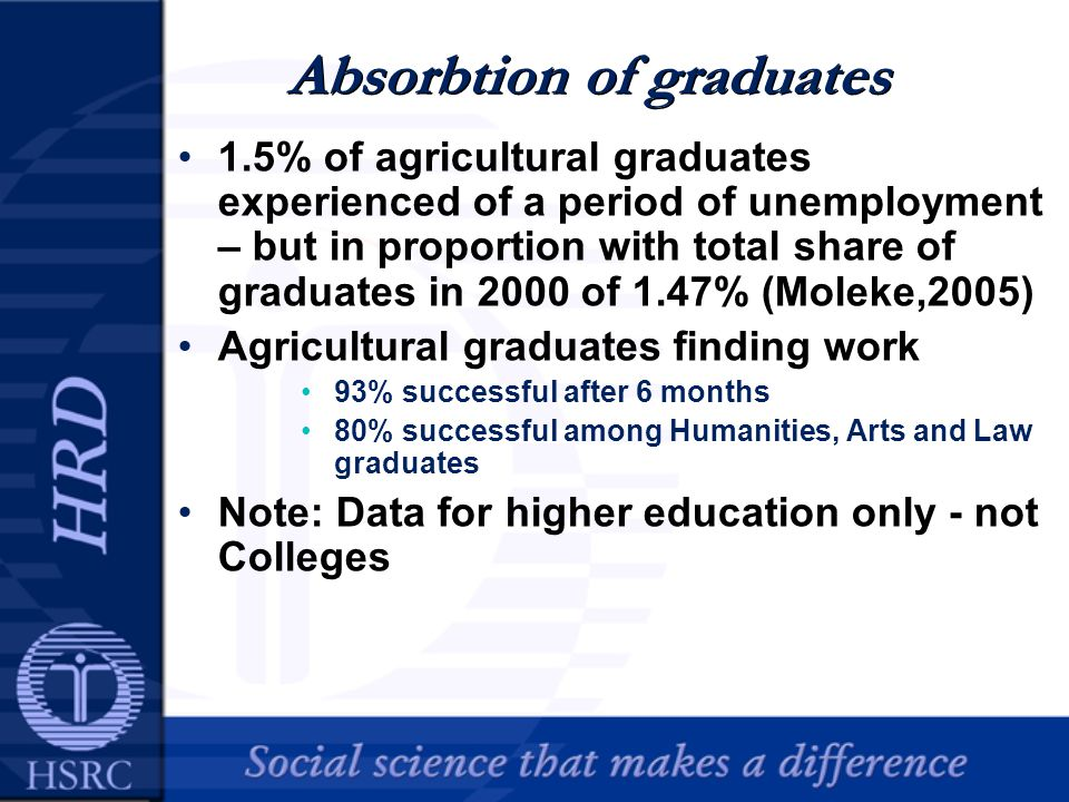 Absorbtion of graduates 1.5% of agricultural graduates experienced of a period of unemployment – but in proportion with total share of graduates in 2000 of 1.47% (Moleke,2005) Agricultural graduates finding work 93% successful after 6 months 80% successful among Humanities, Arts and Law graduates Note: Data for higher education only - not Colleges