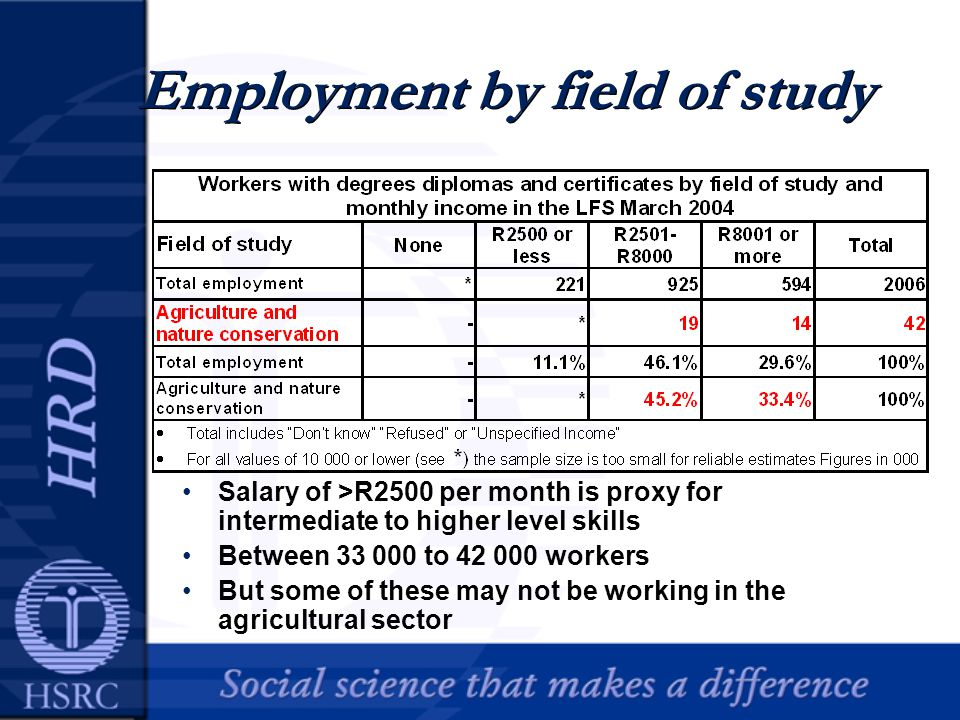 Employment by field of study Salary of >R2500 per month is proxy for intermediate to higher level skills Between 33 000 to 42 000 workers But some of these may not be working in the agricultural sector