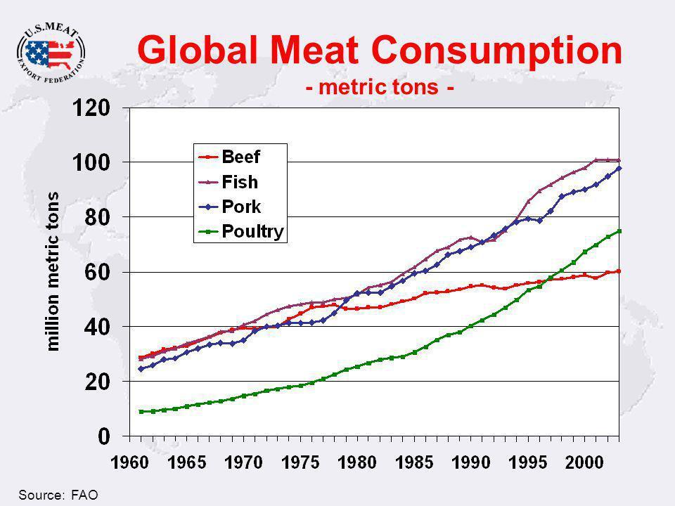 Global Meat Consumption - metric tons - U.S. Consumption Source: FAO